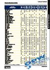Таблица за химическа съвместимост на маркучи
